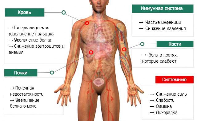 Симптомы на ранних стадиях
