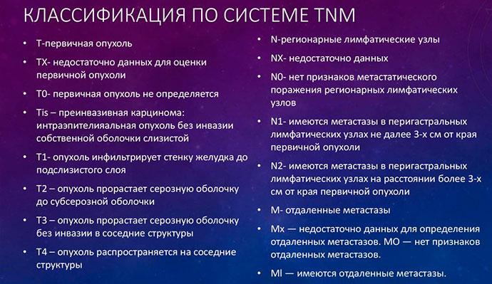 Классификация по системе TNM